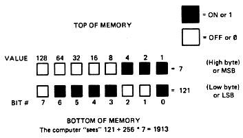 Master Memory Map: