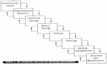Software Engineering Development Life Cycles
