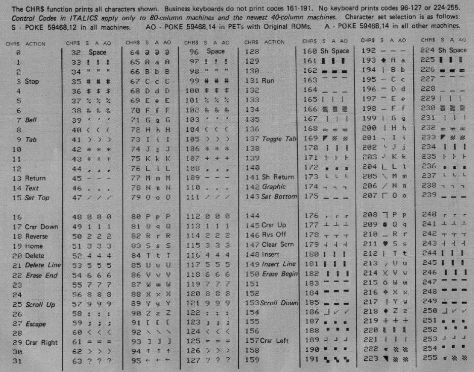 All about pet cbm character sets for Complete ascii table 0 255