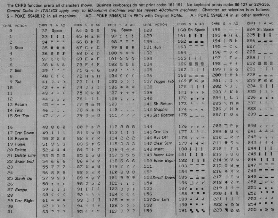 sc 1 st  Classic Computer Magazine Archive & All About PET/CBM Character Sets