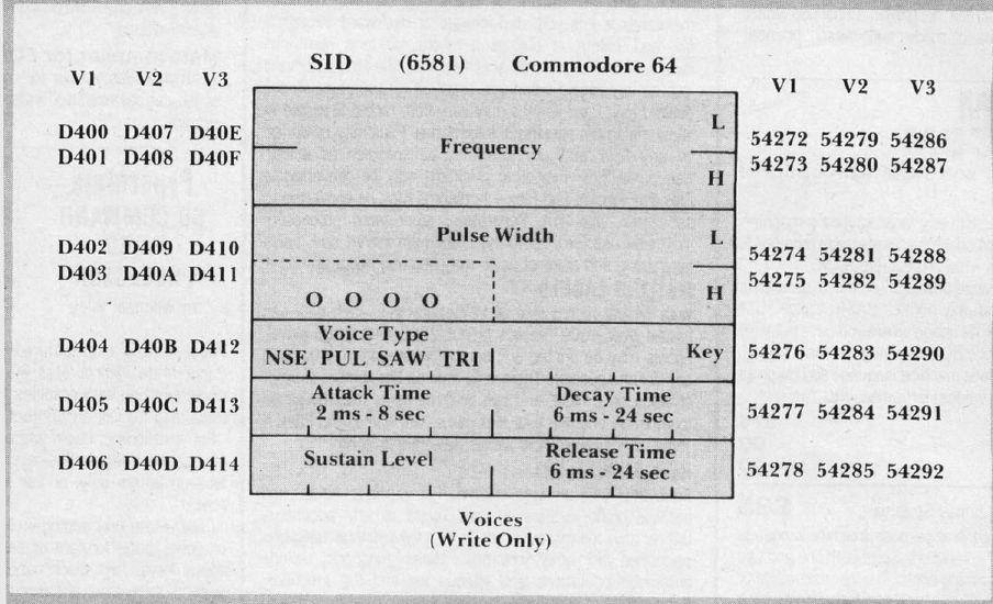 Commodore 64 Memory Map